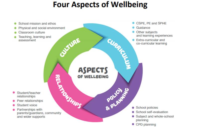 4 aspects of wellbeing.PNG