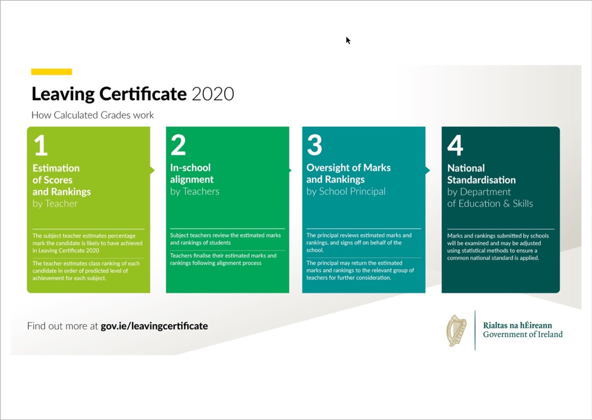 Leaving Certificate 2020